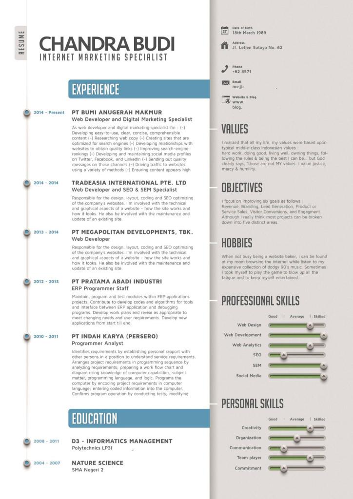 Contoh Daftar Riwayat Hidup Kreatif Dalam Bahasa Inggris